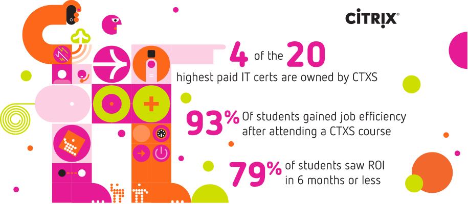 Citrix Education - Certification Statistics